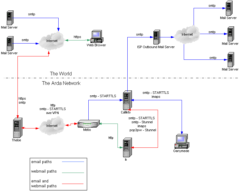mail routing diagram